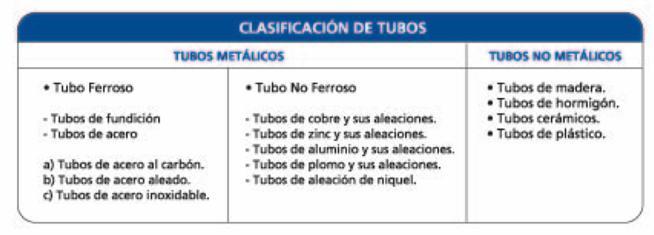calsificación de tubos de acero según el material