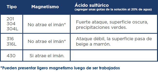 jnaceros-identificacion-tipos-acero-inoxidables