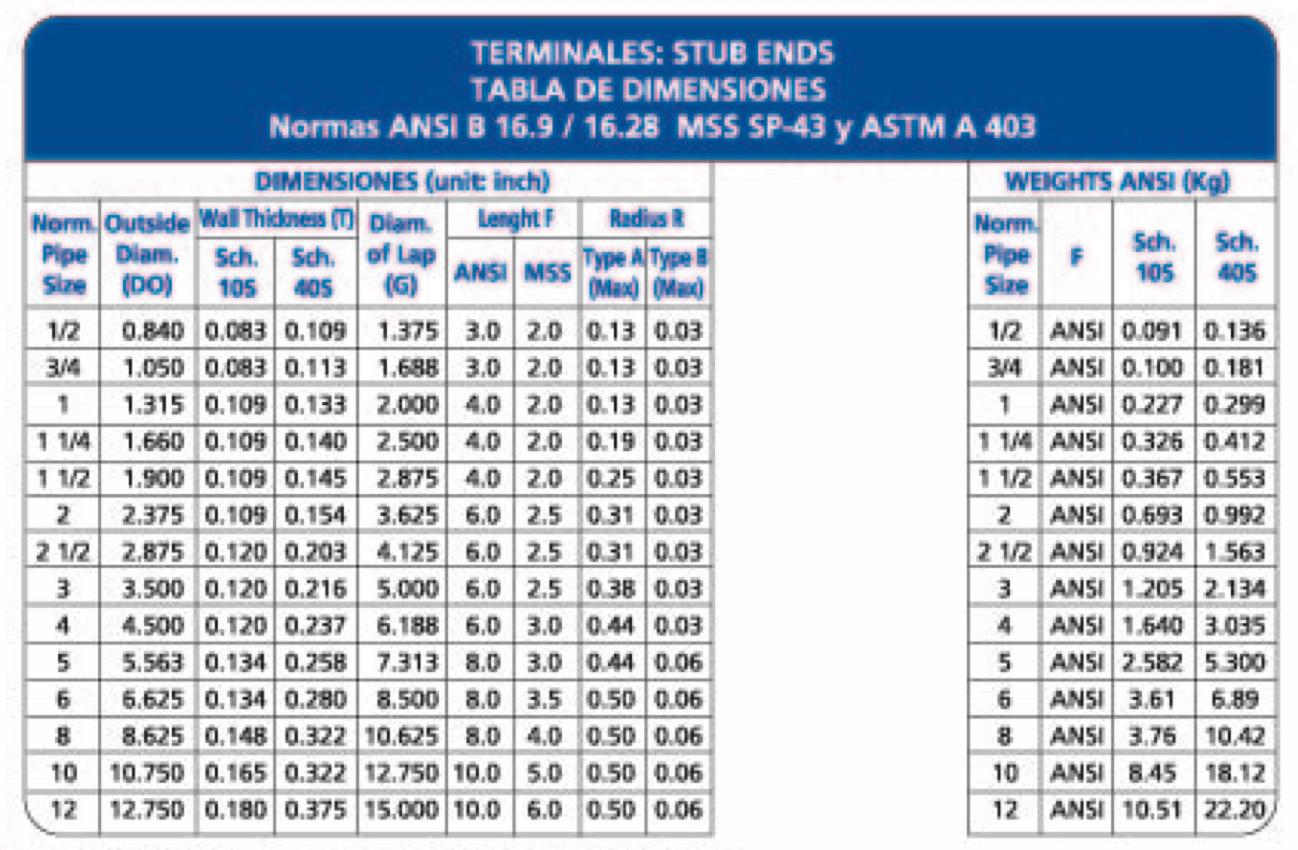 tabla de dimensiones de terminales de acero inoxidable