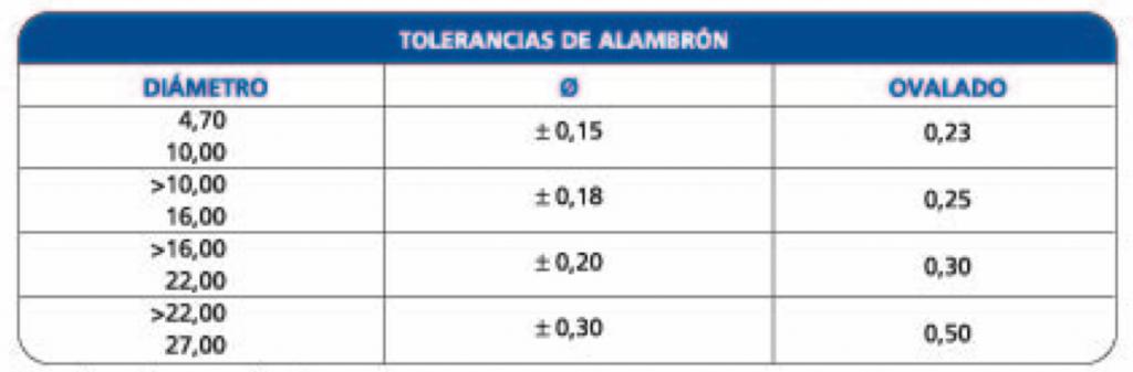 tabla de tolerancias del alambron de acero inoxidable